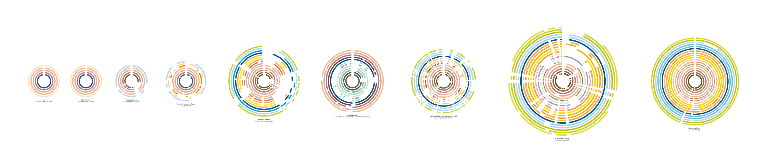 Data visualizations about music, chronological music pieces distribution