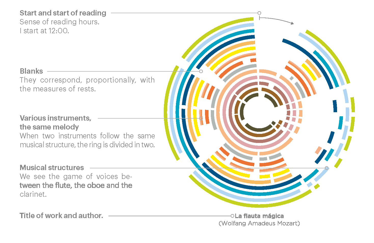 Data visualizations about music, how to read circular graphs and compare one to each other