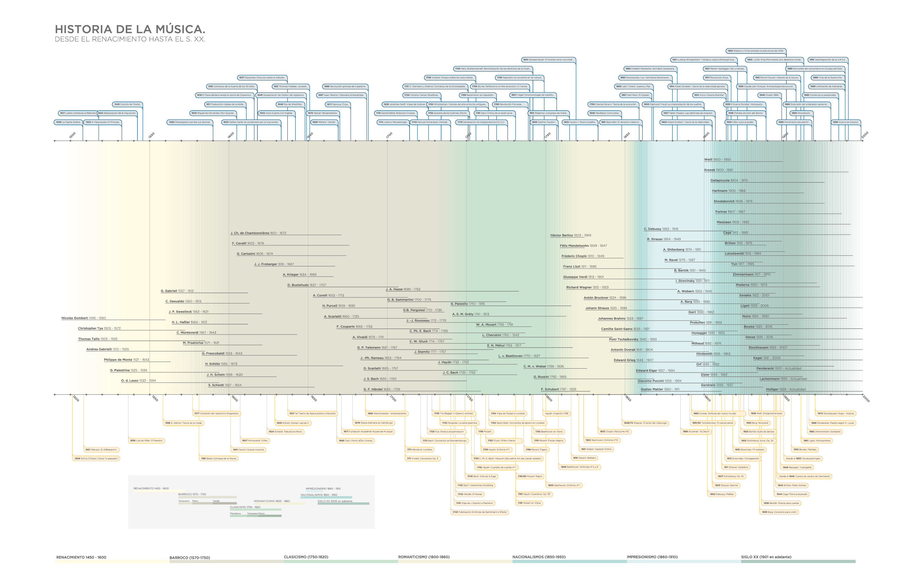 Data visualizations about music, digital timeline about musicians, music pieces and general culture